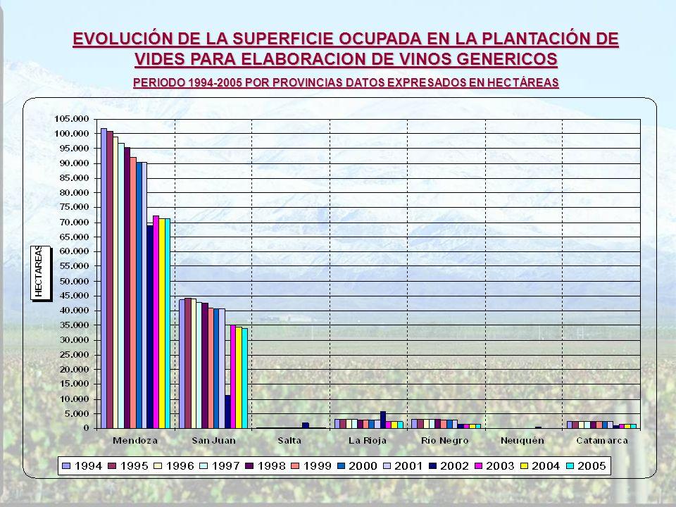 EVOLUCIÓN DE LA SUPERFICIE OCUPADA EN LA PLANTACIÓN DE VIDES PARA ELABORACION DE VINOS GENERICOS PERIODO 1994-2005 POR PROVINCIAS DATOS EXPRESADOS EN