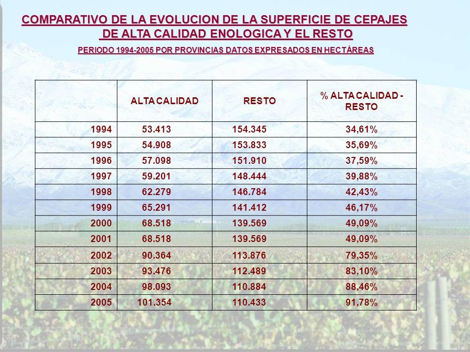 ALTA CALIDADRESTO % ALTA CALIDAD - RESTO 1994 53.413 154.34534,61% 1995 54.908 153.83335,69% 1996 57.098 151.91037,59% 1997 59.201 148.44439,88% 1998