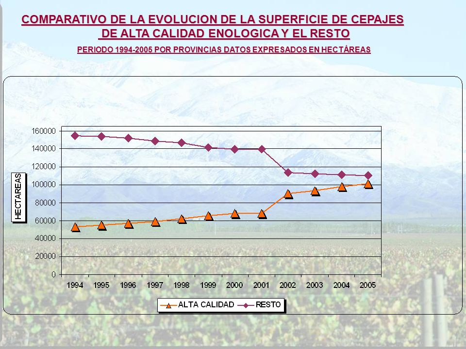 COMPARATIVO DE LA EVOLUCION DE LA SUPERFICIE DE CEPAJES DE ALTA CALIDAD ENOLOGICA Y EL RESTO DE ALTA CALIDAD ENOLOGICA Y EL RESTO PERIODO 1994-2005 PO