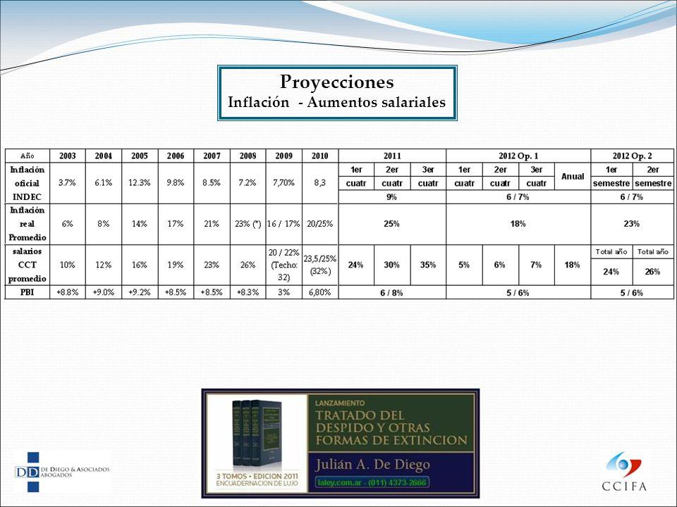 Proyecciones Inflación - Aumentos salariales