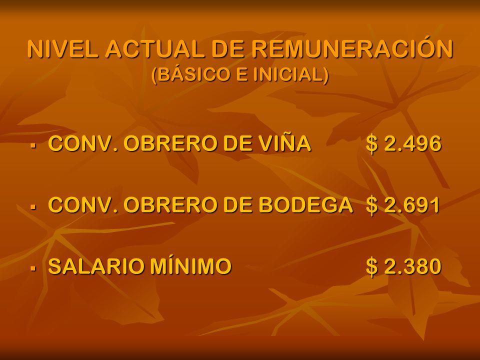 NIVEL ACTUAL DE REMUNERACIÓN (BÁSICO E INICIAL) CONV.