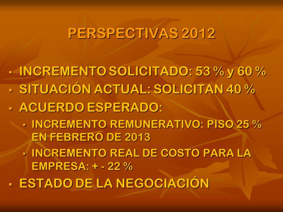 PERSPECTIVAS 2012 INCREMENTO SOLICITADO: 53 % y 60 % INCREMENTO SOLICITADO: 53 % y 60 % SITUACIÓN ACTUAL: SOLICITAN 40 % SITUACIÓN ACTUAL: SOLICITAN 40 % ACUERDO ESPERADO: ACUERDO ESPERADO: INCREMENTO REMUNERATIVO: PISO 25 % EN FEBRERO DE 2013 INCREMENTO REMUNERATIVO: PISO 25 % EN FEBRERO DE 2013 INCREMENTO REAL DE COSTO PARA LA EMPRESA: + - 22 % INCREMENTO REAL DE COSTO PARA LA EMPRESA: + - 22 % ESTADO DE LA NEGOCIACIÓN ESTADO DE LA NEGOCIACIÓN