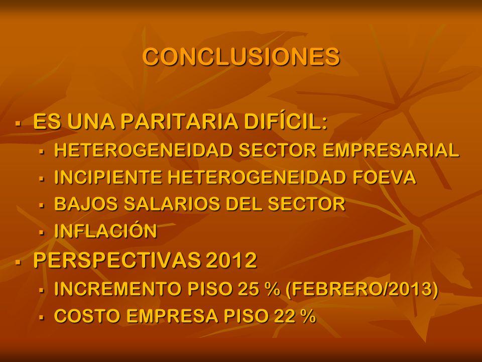CONCLUSIONES ES UNA PARITARIA DIFÍCIL: ES UNA PARITARIA DIFÍCIL: HETEROGENEIDAD SECTOR EMPRESARIAL HETEROGENEIDAD SECTOR EMPRESARIAL INCIPIENTE HETEROGENEIDAD FOEVA INCIPIENTE HETEROGENEIDAD FOEVA BAJOS SALARIOS DEL SECTOR BAJOS SALARIOS DEL SECTOR INFLACIÓN INFLACIÓN PERSPECTIVAS 2012 PERSPECTIVAS 2012 INCREMENTO PISO 25 % (FEBRERO/2013) INCREMENTO PISO 25 % (FEBRERO/2013) COSTO EMPRESA PISO 22 % COSTO EMPRESA PISO 22 %