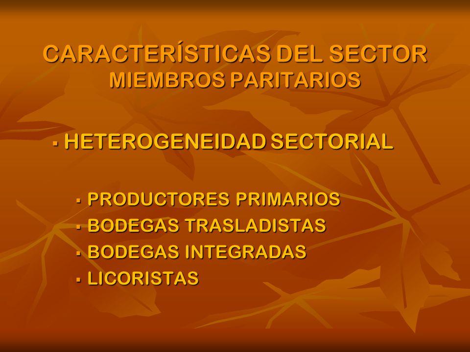 CARACTERÍSTICAS DEL SECTOR MIEMBROS PARITARIOS HETEROGENEIDAD SECTORIAL HETEROGENEIDAD SECTORIAL PRODUCTORES PRIMARIOS PRODUCTORES PRIMARIOS BODEGAS TRASLADISTAS BODEGAS TRASLADISTAS BODEGAS INTEGRADAS BODEGAS INTEGRADAS LICORISTAS LICORISTAS