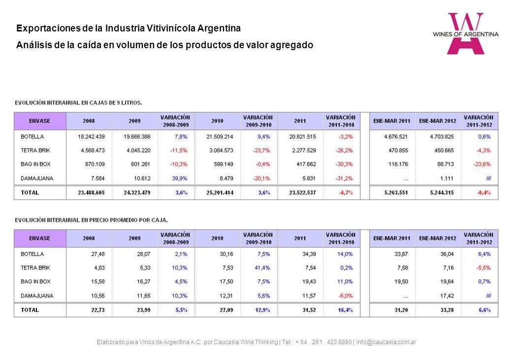 Exportaciones de la Industria Vitivinícola Argentina Análisis de la caída en volumen de los productos de valor agregado Elaborado para Vinos de Argentina A.C.