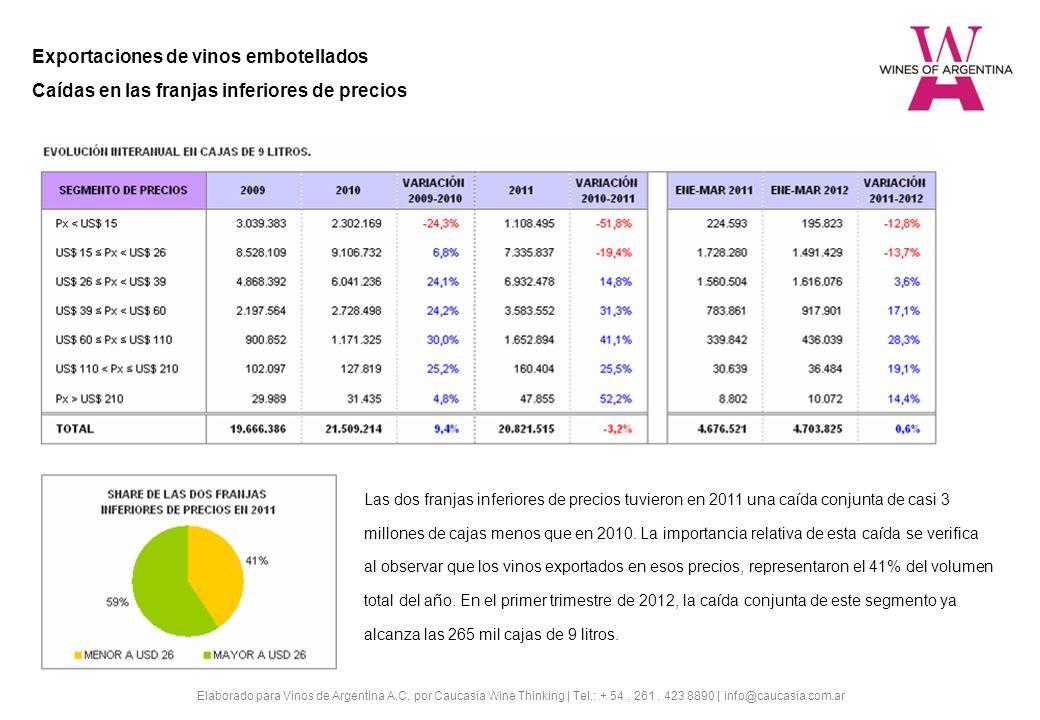 Exportaciones de vinos embotellados Caídas en las franjas inferiores de precios Las dos franjas inferiores de precios tuvieron en 2011 una caída conjunta de casi 3 millones de cajas menos que en 2010.