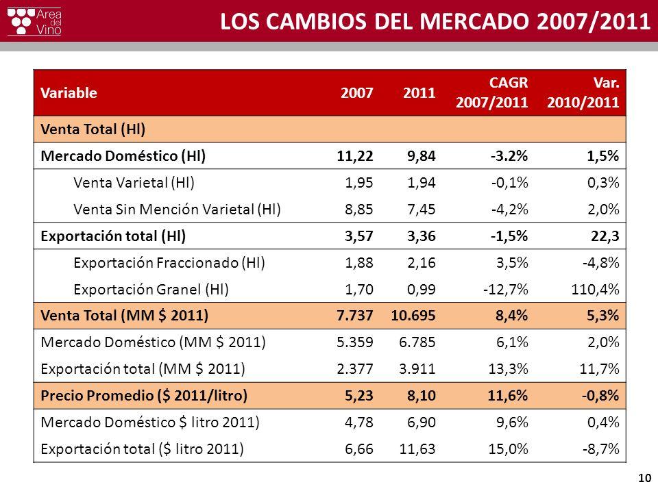 LOS CAMBIOS DEL MERCADO 2007/2011 Variable20072011 CAGR 2007/2011 Var. 2010/2011 Venta Total (Hl) Mercado Doméstico (Hl)11,229,84-3.2%1,5% Venta Varie