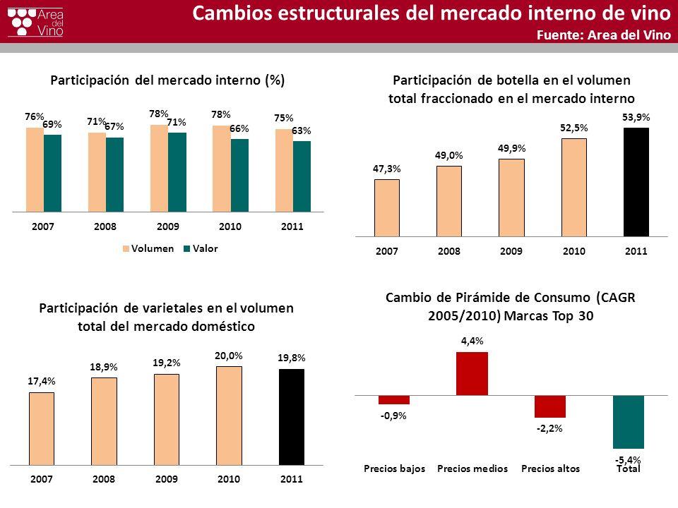 Cambios estructurales del mercado interno de vino Fuente: Area del Vino