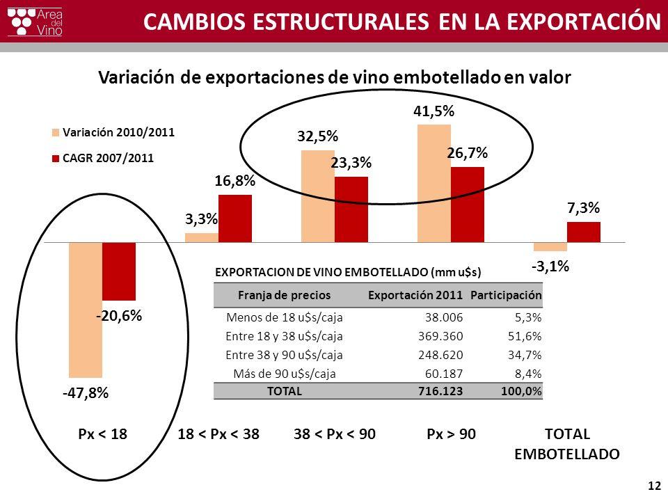 CAMBIOS ESTRUCTURALES EN LA EXPORTACIÓN 12 EXPORTACION DE VINO EMBOTELLADO (mm u$s) Franja de preciosExportación 2011Participación Menos de 18 u$s/caja38.0065,3% Entre 18 y 38 u$s/caja369.36051,6% Entre 38 y 90 u$s/caja248.62034,7% Más de 90 u$s/caja60.1878,4% TOTAL716.123100,0%