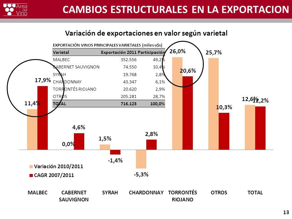 CAMBIOS ESTRUCTURALES EN LA EXPORTACION 13 EXPORTACIÓN VINOS PRINCIPALES VARIETALES (miles u$s) VarietalExportación 2011Participación MALBEC352.55649,2% CABERNET SAUVIGNON74.55010,4% SYRAH19.7682,8% CHARDONNAY43.3476,1% TORRONTÉS RIOJANO20.6202,9% OTROS205.28128,7% TOTAL716.123100,0%