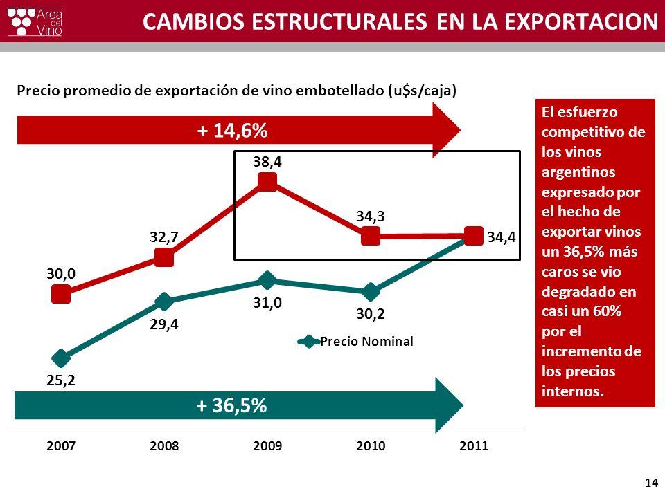 CAMBIOS ESTRUCTURALES EN LA EXPORTACION 14 + 14,6% + 36,5% El esfuerzo competitivo de los vinos argentinos expresado por el hecho de exportar vinos un 36,5% más caros se vio degradado en casi un 60% por el incremento de los precios internos.