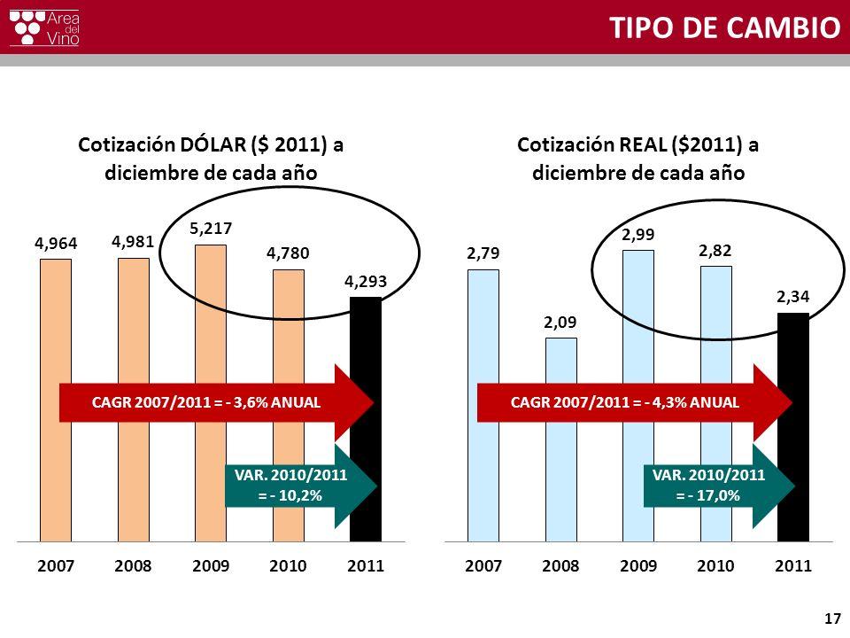 TIPO DE CAMBIO 17 CAGR 2007/2011 = - 3,6% ANUAL VAR. 2010/2011 = - 10,2% CAGR 2007/2011 = - 4,3% ANUAL VAR. 2010/2011 = - 17,0%