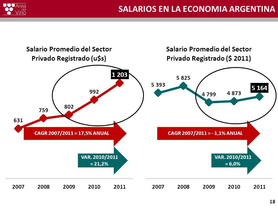 SALARIOS EN LA ECONOMIA ARGENTINA 18 CAGR 2007/2011 = 17,5% ANUAL VAR. 2010/2011 = 21,2% CAGR 2007/2011 = - 1,1% ANUAL VAR. 2010/2011 = 6,0%