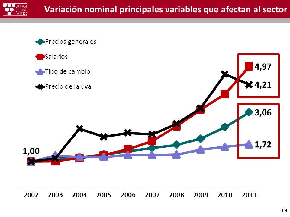 Variación nominal principales variables que afectan al sector 19