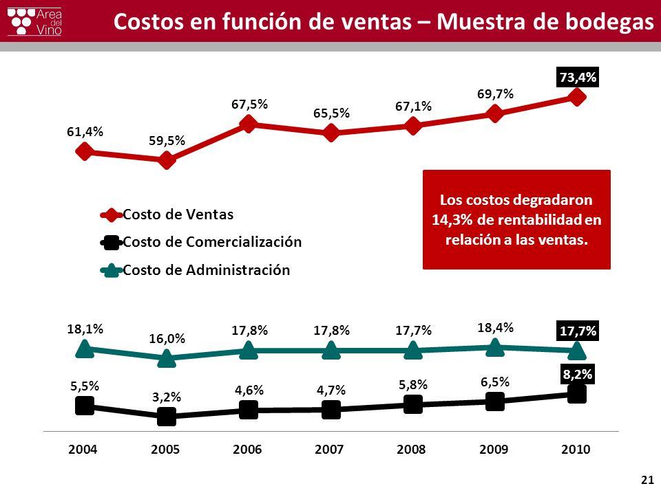Costos en función de ventas – Muestra de bodegas 21 Los costos degradaron 14,3% de rentabilidad en relación a las ventas.