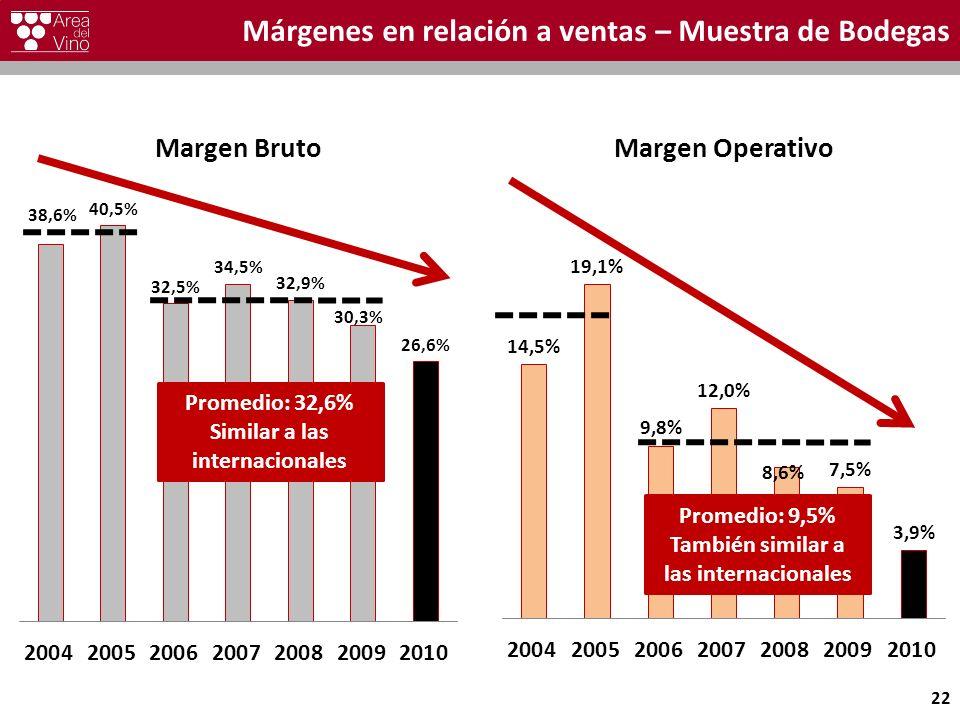 Márgenes en relación a ventas – Muestra de Bodegas 22 Promedio: 32,6% Similar a las internacionales Promedio: 9,5% También similar a las internacionales