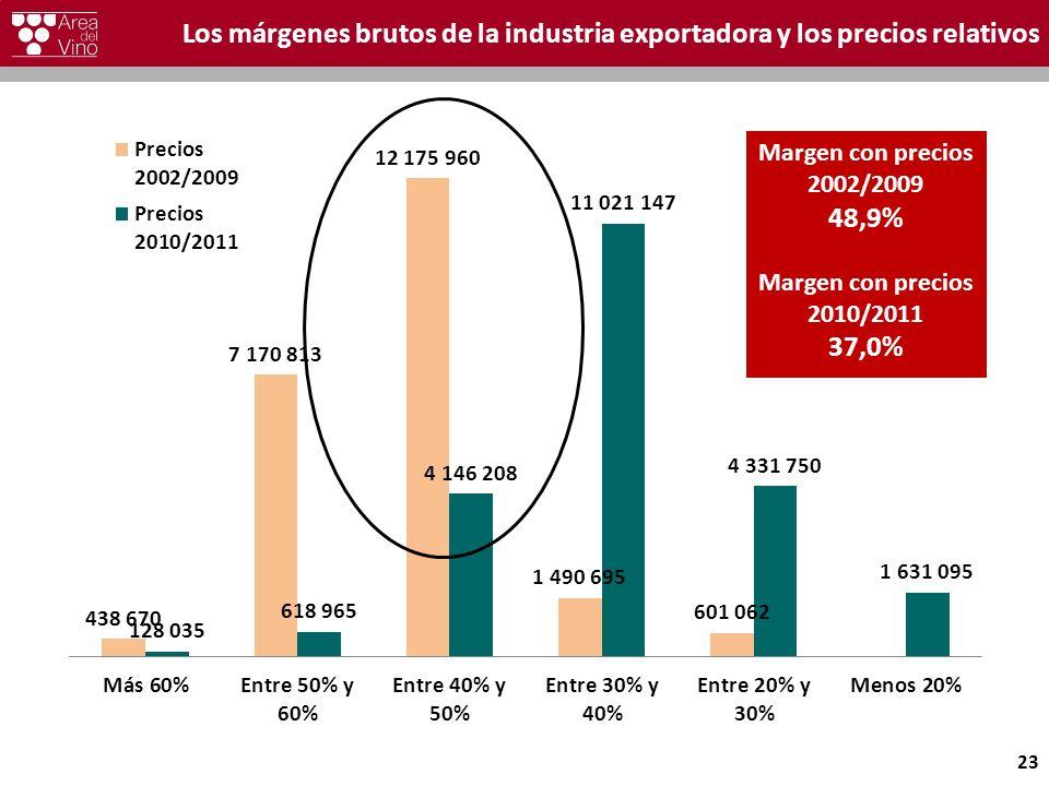 Los márgenes brutos de la industria exportadora y los precios relativos 23