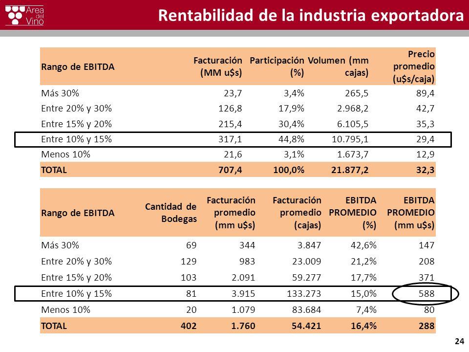 Rentabilidad de la industria exportadora Rango de EBITDA Facturación (MM u$s) Participación (%) Volumen (mm cajas) Precio promedio (u$s/caja) Más 30%23,73,4%265,589,4 Entre 20% y 30%126,817,9%2.968,242,7 Entre 15% y 20%215,430,4%6.105,535,3 Entre 10% y 15%317,144,8%10.795,129,4 Menos 10%21,63,1%1.673,712,9 TOTAL707,4100,0%21.877,232,3 24 Rango de EBITDA Cantidad de Bodegas Facturación promedio (mm u$s) Facturación promedio (cajas) EBITDA PROMEDIO (%) EBITDA PROMEDIO (mm u$s) Más 30%693443.84742,6%147 Entre 20% y 30%12998323.00921,2%208 Entre 15% y 20%1032.09159.27717,7%371 Entre 10% y 15%813.915133.27315,0%588 Menos 10%201.07983.6847,4%80 TOTAL4021.76054.42116,4%288
