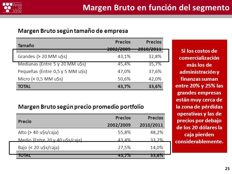 Margen Bruto en función del segmento Margen Bruto según tamaño de empresa Tamaño Precios 2002/2009 Precios 2010/2011 Grandes (> 20 MM u$s)43,1%32,8% Medianas (Entre 5 y 20 MM u$s)45,4%35,7% Pequeñas (Entre 0,5 y 5 MM u$s)47,0%37,6% Micro (< 0,5 MM u$s)50,6%42,0% TOTAL43,7%33,6% Margen Bruto según precio promedio portfolio Precio Precios 2002/2009 Precios 2010/2011 Alto (> 40 u$s/caja)55,8%48,2% Medio (Entre 20 y 40 u$s/caja)43,4%33,2% Bajo (< 20 u$s/caja)27,5%14,0% TOTAL43,7%33,6% 25 Si los costos de comercialización más los de administración y finanzas suman entre 20% y 25% las grandes empresas están muy cerca de la zona de pérdidas operativas y las de precios por debajo de los 20 dólares la caja pierden considerablemente.