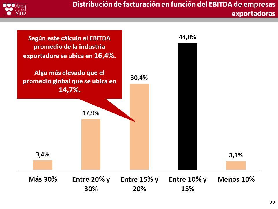 Distribución de facturación en función del EBITDA de empresas exportadoras 27