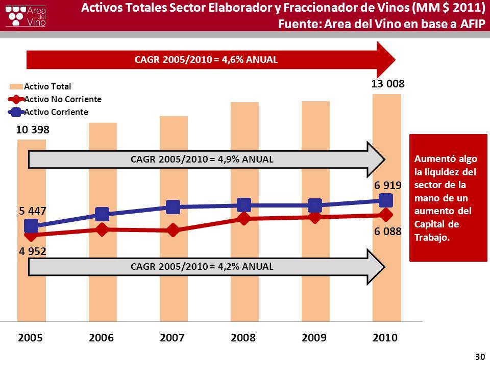 Activos Totales Sector Elaborador y Fraccionador de Vinos (MM $ 2011) Fuente: Area del Vino en base a AFIP 30 CAGR 2005/2010 = 4,6% ANUAL CAGR 2005/20