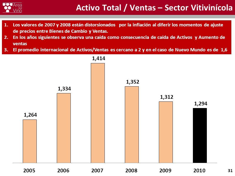 Activo Total / Ventas – Sector Vitivinícola 31 1.Los valores de 2007 y 2008 están distorsionados por la inflación al diferir los momentos de ajuste de precios entre Bienes de Cambio y Ventas.