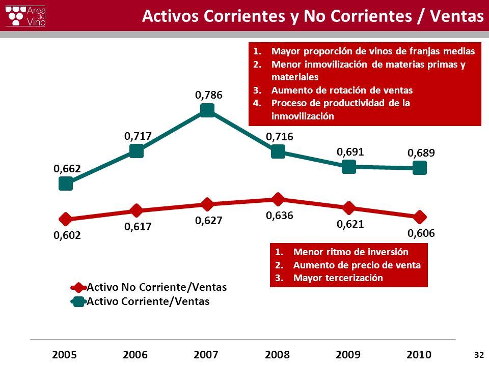 Activos Corrientes y No Corrientes / Ventas 32 1.Mayor proporción de vinos de franjas medias 2.Menor inmovilización de materias primas y materiales 3.