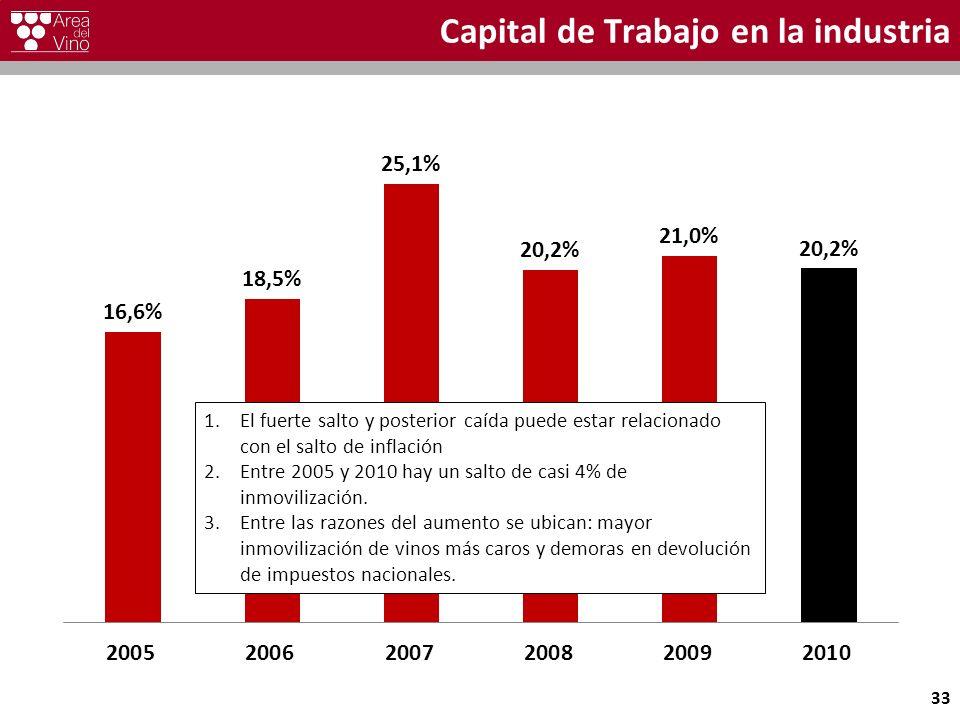 Capital de Trabajo en la industria 33 1.El fuerte salto y posterior caída puede estar relacionado con el salto de inflación 2.Entre 2005 y 2010 hay un salto de casi 4% de inmovilización.