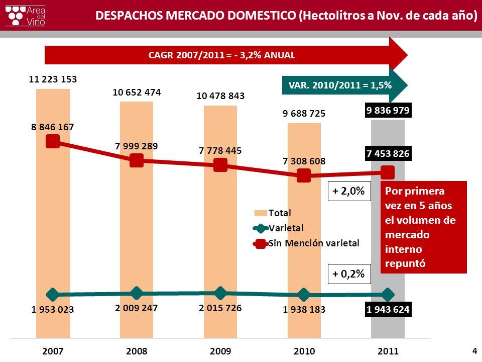 DESPACHOS MERCADO DOMESTICO (Hectolitros a Nov. de cada año) 4 CAGR 2007/2011 = - 3,2% ANUAL VAR. 2010/2011 = 1,5% + 2,0% + 0,2% Por primera vez en 5