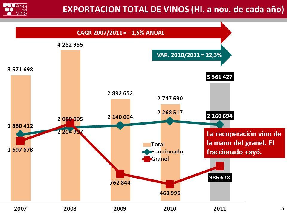 EXPORTACION TOTAL DE VINOS (Hl. a nov. de cada año) 5 CAGR 2007/2011 = - 1,5% ANUAL VAR. 2010/2011 = 22,3% La recuperación vino de la mano del granel.