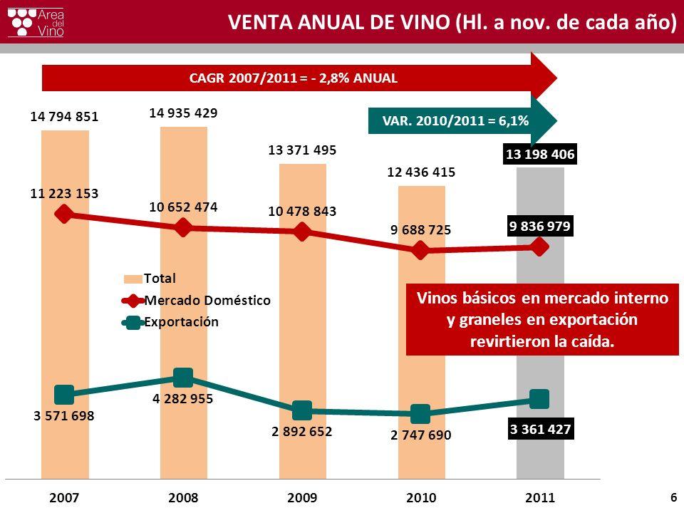VENTA ANUAL DE VINO (Hl. a nov. de cada año) 6 CAGR 2007/2011 = - 2,8% ANUAL VAR. 2010/2011 = 6,1% Vinos básicos en mercado interno y graneles en expo