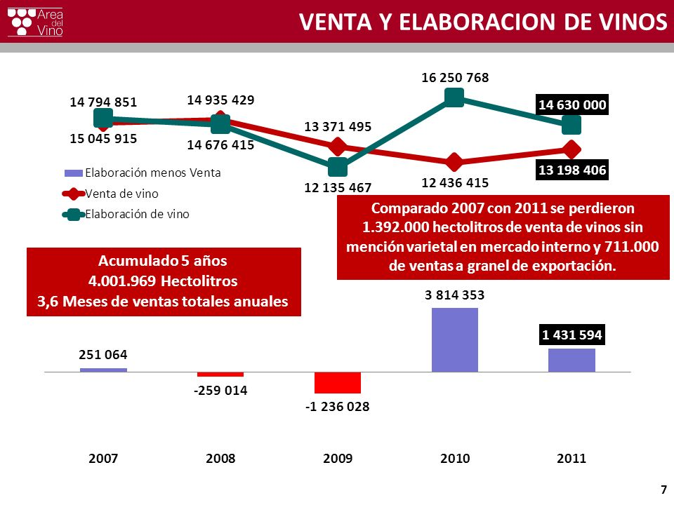 VENTA Y ELABORACION DE VINOS 7 Acumulado 5 años 4.001.969 Hectolitros 3,6 Meses de ventas totales anuales Comparado 2007 con 2011 se perdieron 1.392.0