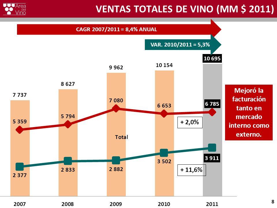 VENTAS TOTALES DE VINO (MM $ 2011) 8 CAGR 2007/2011 = 8,4% ANUAL VAR. 2010/2011 = 5,3% Mejoró la facturación tanto en mercado interno como externo. +