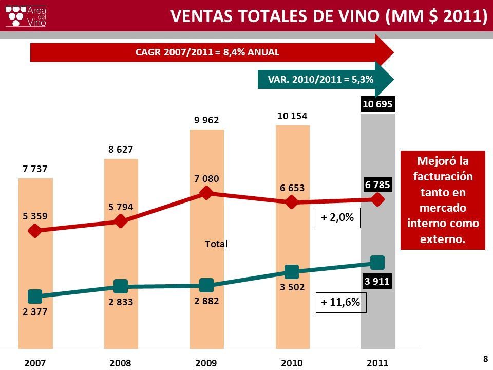 VENTAS TOTALES DE VINO (MM $ 2011) 8 CAGR 2007/2011 = 8,4% ANUAL VAR.