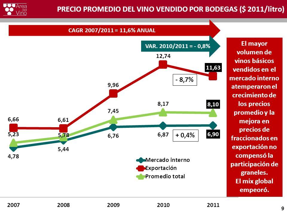 PRECIO PROMEDIO DEL VINO VENDIDO POR BODEGAS ($ 2011/litro) 9 CAGR 2007/2011 = 11,6% ANUAL VAR. 2010/2011 = - 0,8% - 8,7% + 0,4% El mayor volumen de v