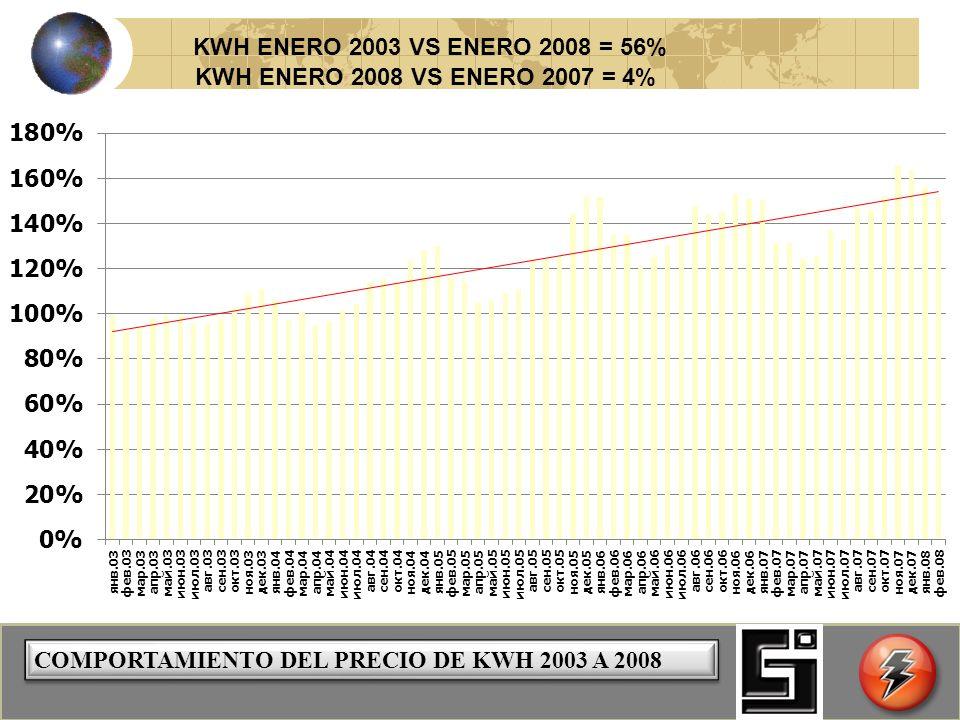 COMPORTAMIENTO DEL PRECIO DE KWH 2003 A 2008 KWH ENERO 2003 VS ENERO 2008 = 56% KWH ENERO 2008 VS ENERO 2007 = 4%