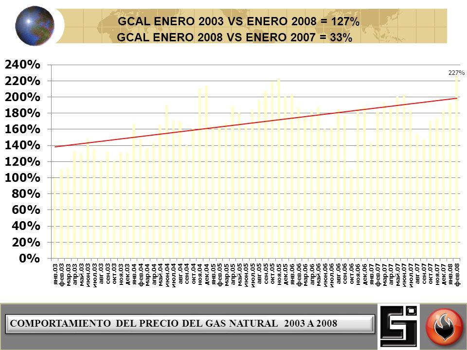 COMPORTAMIENTO DEL PRECIO DEL GAS NATURAL 2003 A 2008 GCAL ENERO 2003 VS ENERO 2008 = 127% GCAL ENERO 2008 VS ENERO 2007 = 33%