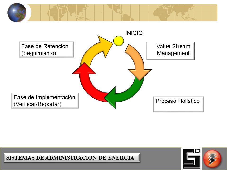 SISTEMAS DE ADMINISTRACIÓN DE ENERGÍA Value Stream Management Proceso Holístico Fase de Implementación (Verificar/Reportar) Fase de Retención (Seguimiento) INICIO
