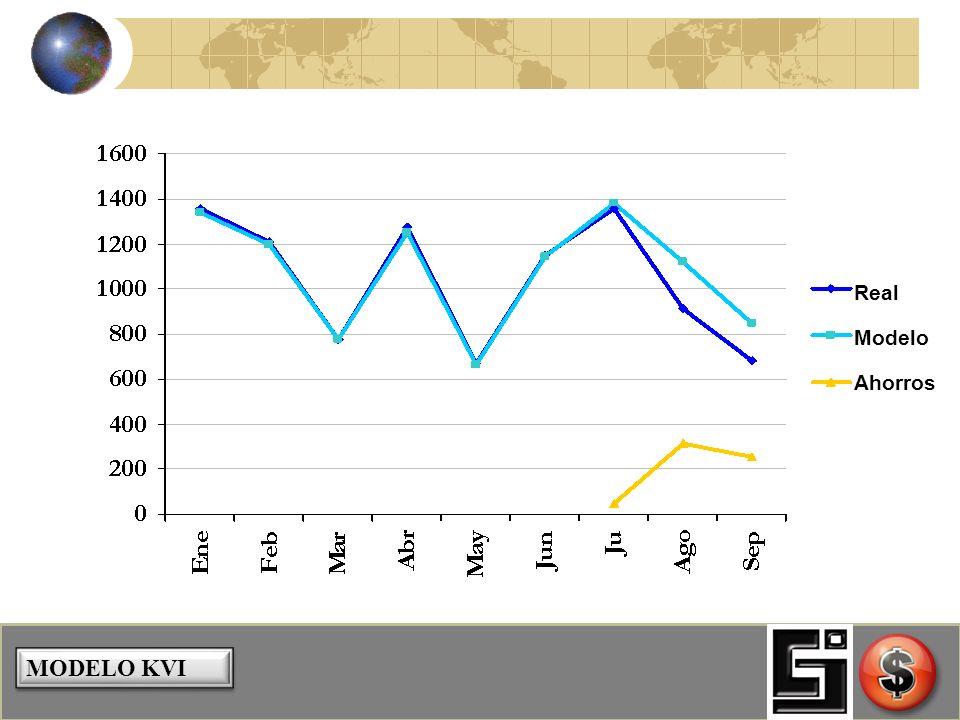 SISTEMAS DE ADMINISTRACIÓN DE ENERGÍA Value Stream Management Proceso Holístico Fase de Implementación (Verificar/Reportar) Fase de Retención (Seguimi