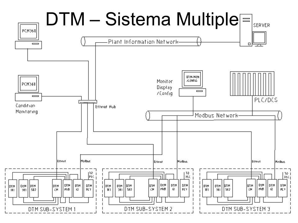 4-20mA Sistema Integrado DTM96 MODBUS RTU (RS485) DTM20DTM10TR4102PT371 PCM370DTM-CFG TM0200 - DISPLAY TM016 * 2