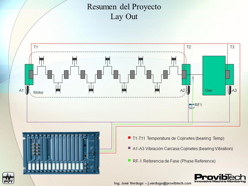 Ing. José Verdugo – j.verdugo@provibtech.com T3T1 Resumen del Proyecto Lay Out T2 RF1 T1-T11 Temperatura de Cojinetes (bearing Temp) A1-A3 Vibración C