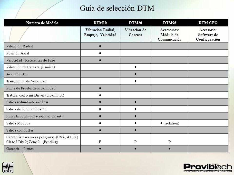 Número de ModeloDTM10DTM20DTM96DTM-CFG Vibración Radial, Empuje, Velocidad Vibración de Carcasa Accesorios: Módulo de Comunicación Accesorio: Software