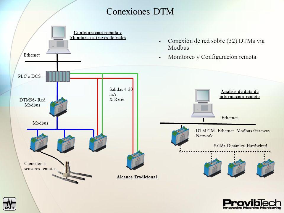 Conexiones DTM SIPART PS Conexión de red sobre (32) DTMs via Modbus Monitoreo y Configuración remota Análisis de data de información remoto Ethernet S