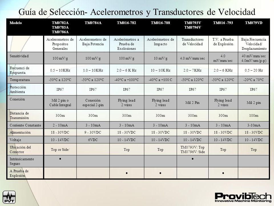 Guía de Selección- Acelerometros y Transductores de Velocidad ModeloTM0782A TM0783A TM0786A TM0784ATM016-782TM016-788TM0793V TM0796V TM016 -793TM079VD