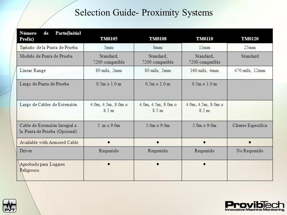 Selection Guide- Proximity Systems Número de Parte(Initial Prefix)TM0105TM0108TM0110TM0120 Tamaño de la Punta de Prueba5mm8mm11mm25mm Modelo de Punta