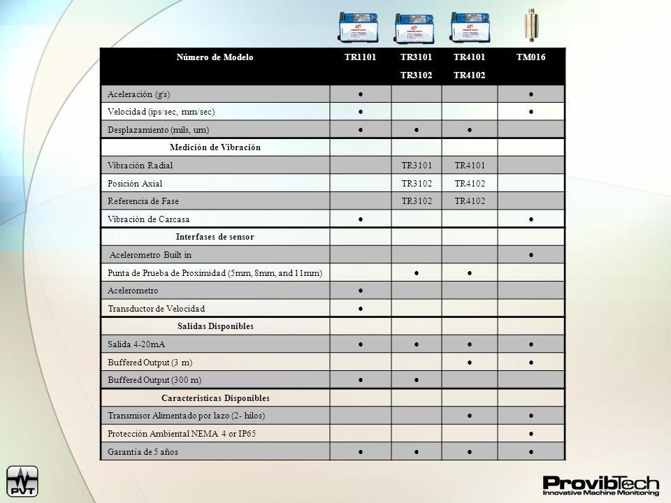 Conexiones y Salidas del Transmisor PLC o DCS Salida 4-20mA Conexión a Sensores Remoto Transmisor TM016 (Montaje directo en la carcaza de la máquina) Buffered Output Trabsmisores Serie TR