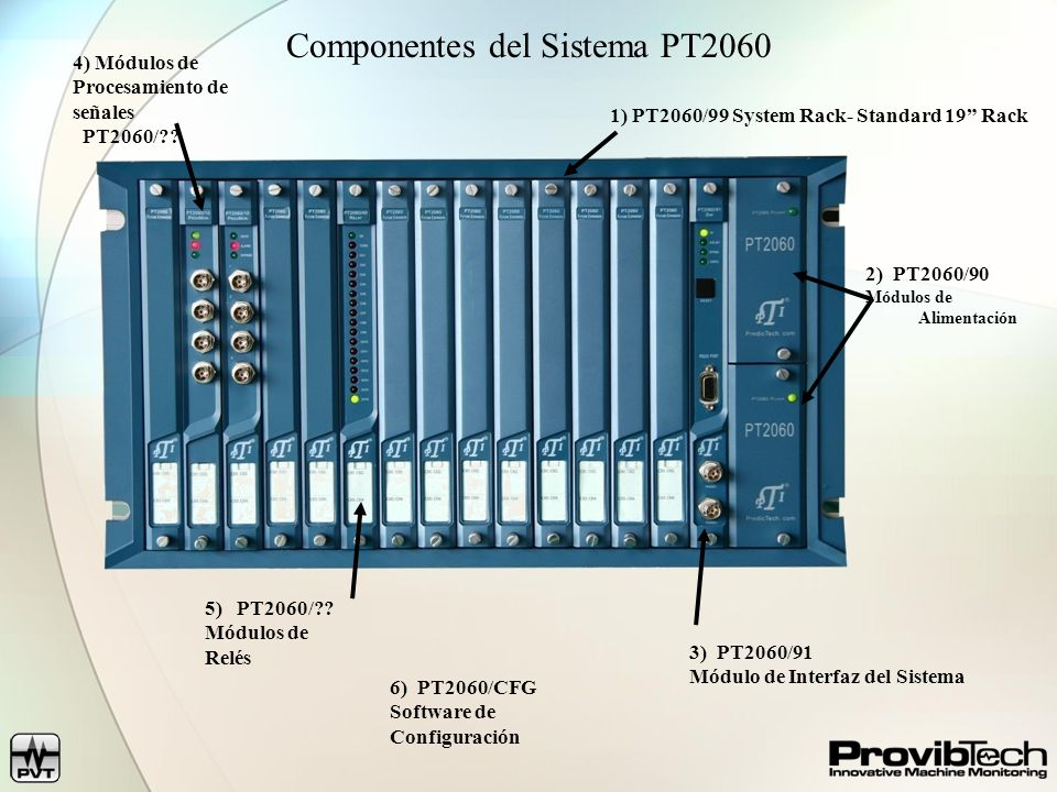PT2060- System Components Número de ModeloPT2060/99PT2060/90PT2060/96PT2060/98PT2060-CFG RackFuente de Alimentación Módulo de Com/Ref.