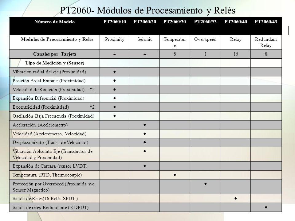 Software de configuración del sistema PT2060-CFG Transferencia de datos a PLC o DCS Modbus Configura y Calibra con elSoftware PT2060-CFG PT2060 Monitor de Vibración PT2060-CFG Provides: Configuración del Sistema Setup del sistema Comunicación del Rack Opción para Modbus Configuración de Módulos Multiplicación de Disparo Inhibición de Alarmas Reseteo de Módulos Configuración de Canales Rango Full Escala Set- Point de Alarmas Calibración del Sistema Reportes Alarmas y Eventos del Sistema Valores de Medición reales, Estado del rack, módulos y canales Modbus