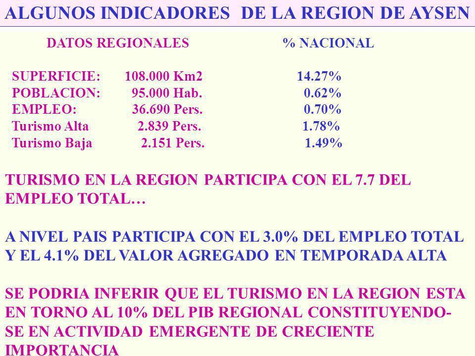 Región de Aysén: El Mayor Sistema de Areas Silvestres Protegidas del Estado Poco más del 30% del País Parques Nacionales Hás. Queulat 154.100 Isla Mag
