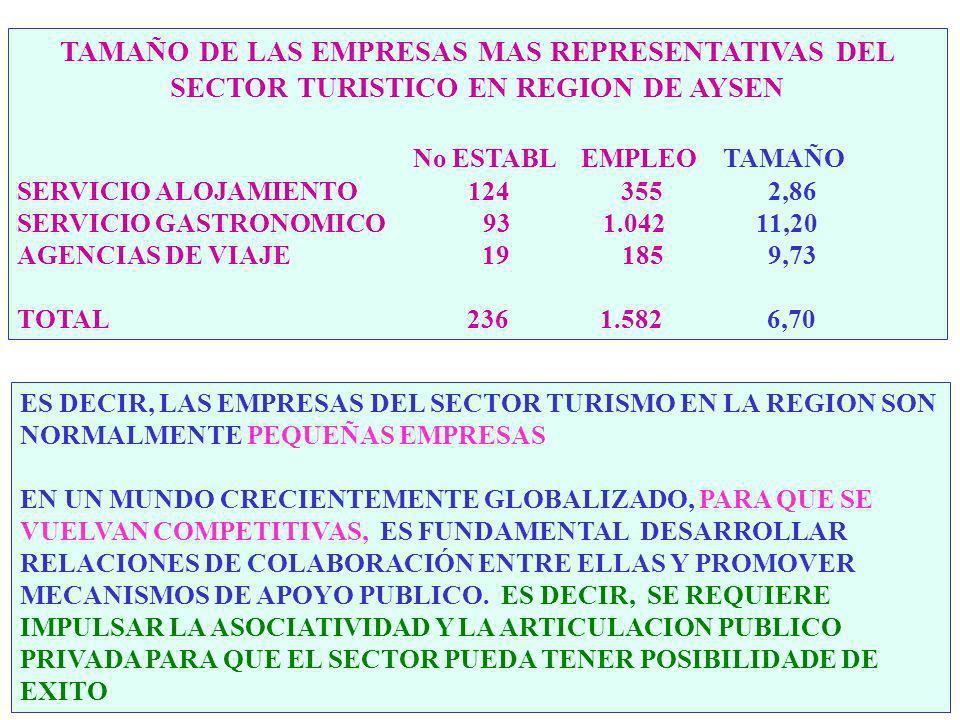 DATOS REGIONALES % NACIONAL SUPERFICIE: 108.000 Km2 14.27% POBLACION: 95.000 Hab. 0.62% EMPLEO: 36.690 Pers. 0.70% Turismo Alta 2.839 Pers. 1.78% Turi